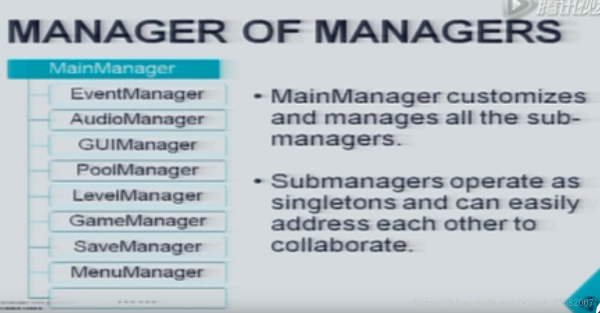 Unity 游戏框架搭建 2019 (五十六/五十七) 需求分析-架构中最重要的一环&从 EmptyGO 到 Manager Of Managers